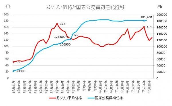 ガソリン価格と公務員給与推移グラフ