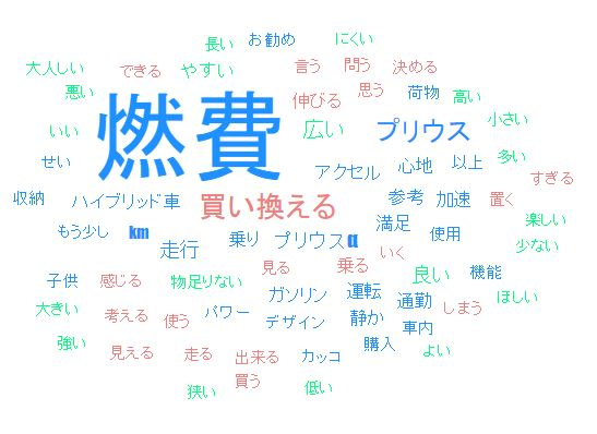口コミネットワーク図