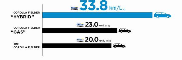 H_燃費比較