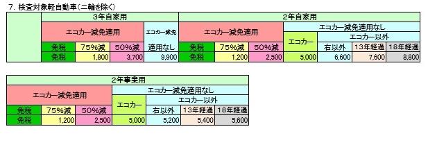 軽自動車重量税表3