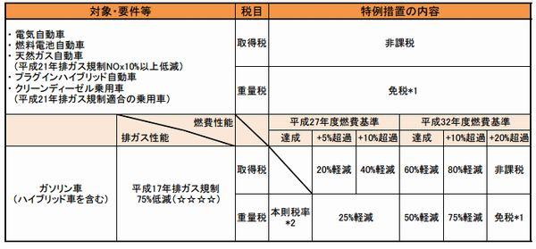 エコカー減税表