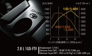 2.8Lディーゼルエンジン