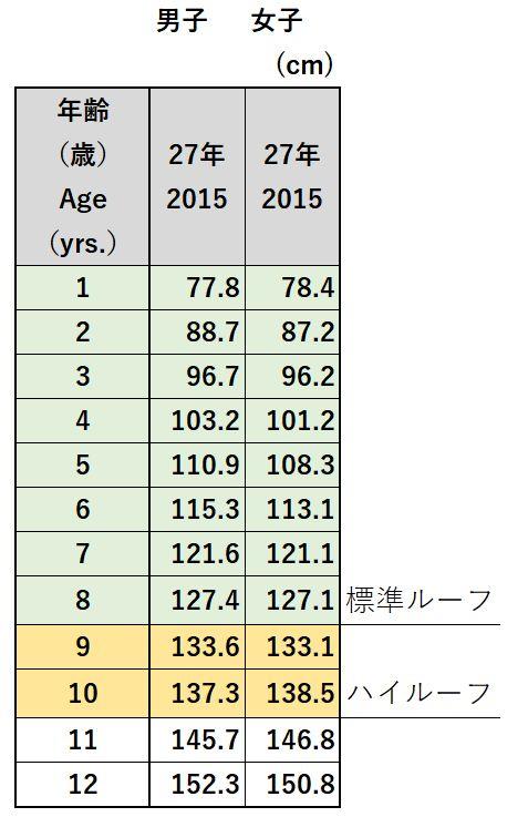 平均身長表