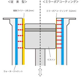 鏡面溶射ボアのメカニズム
