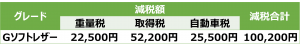 Gソフトレザーセレクション減税額表