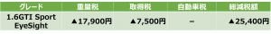 1.6GTI Sport EyeSight減税額表