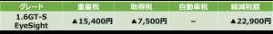 1.6GT-S EyeSight減税額表