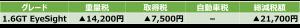 1.6GT EyeSight減税額表