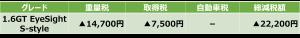1.6GT EyeSight S-style減税額表