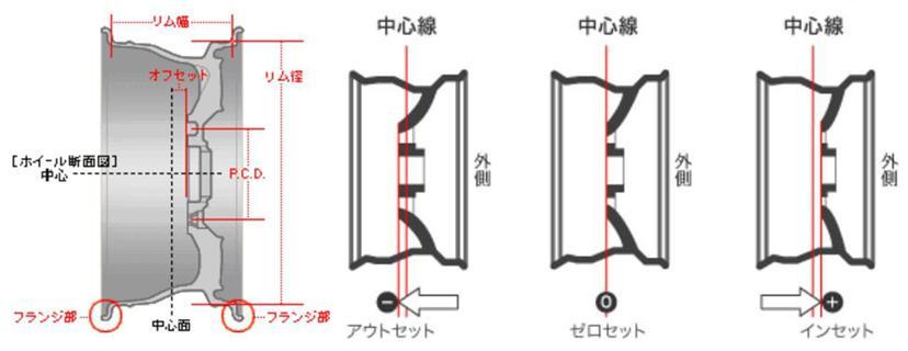 ホイールの断面図003