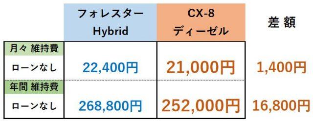 フォレスター・CX-8維持費比較表まとめ(ローンなし)