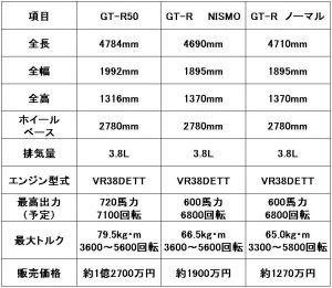 GT-R50表