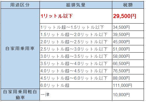 税金 普通 いくら 車 一般的な車検の費用・平均相場の目安はいくらくらい?|車検や修理の情報満載グーネットピット