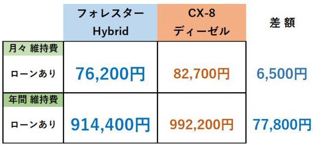 フォレスター・CX-8維持費比較表まとめ(ローンあり)