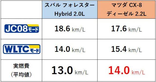 フォレスター・CX-8燃費比較表