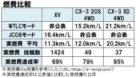 XVとCX-3の燃費比較表
