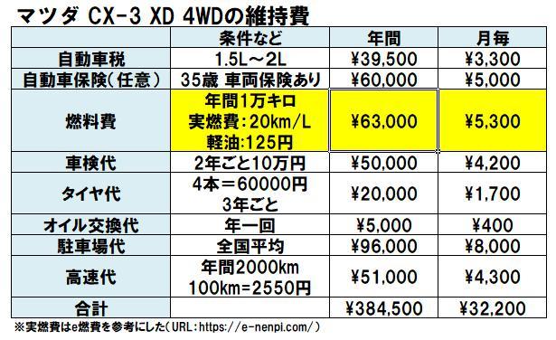CX-3ディーゼル車の維持費の表