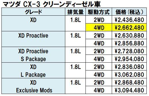 CX-3 ディーゼルグレード別価格表