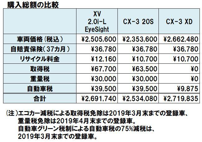 XVとCX-3の購入総額比較表