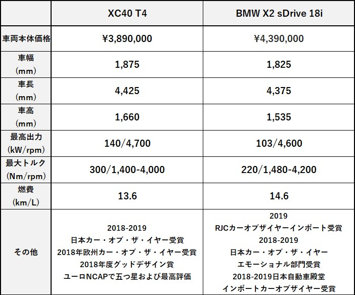 XC40 T4 or BMW X2 sDrive 18i