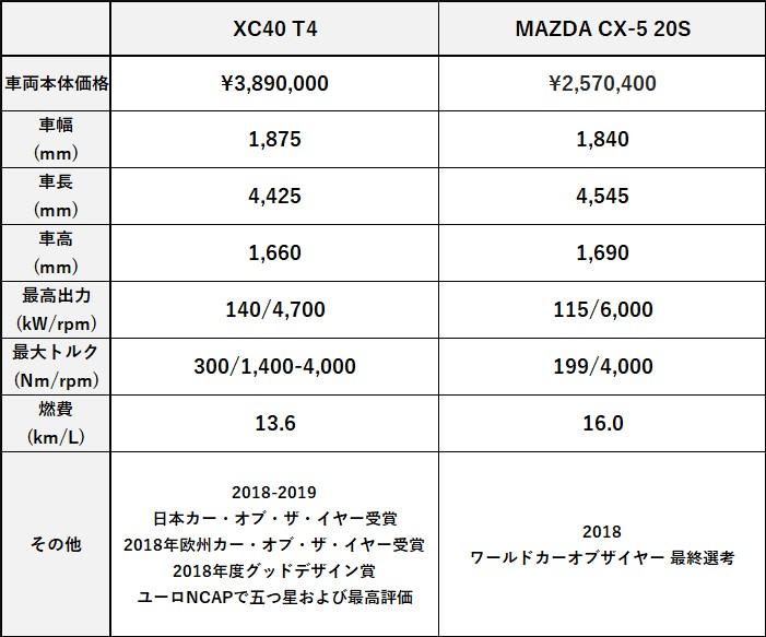 XC40 T4 or MAZDA CX-5 20S