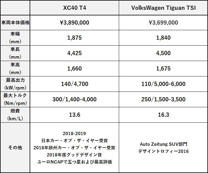 XC40 T4 or VolksWagen Tiguan TSI