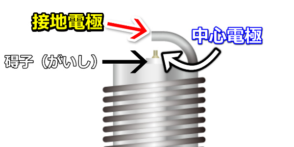 スパークプラグの電極説明
