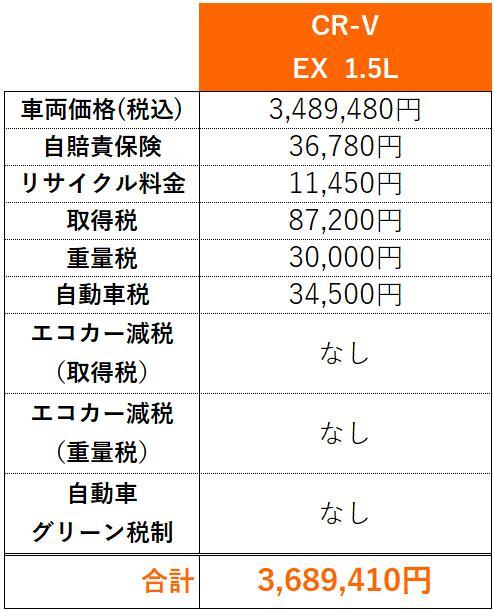 CR-V購入費内訳