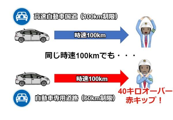高速道路を同じ速度で走ってもスピード違反に