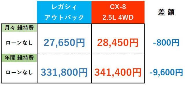 レガシィアウトバック・CX-8維持費まとめ_ローンなし