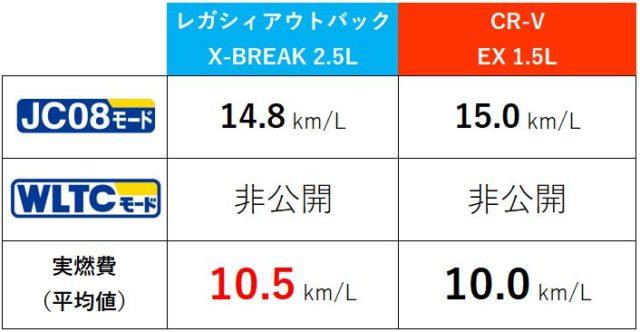 レガシィアウトバック・CR-V燃費比較表
