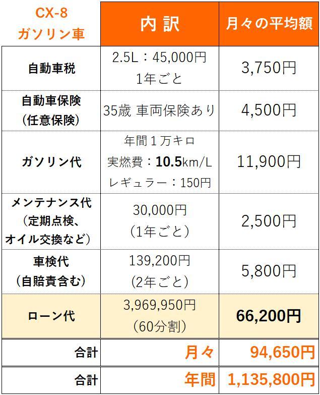CX-8維持費_ローンあり