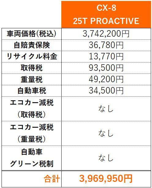 CX-8購入費内訳