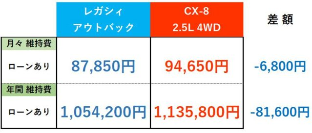 レガシィアウトバック・CX-8維持費まとめ_ローンあり
