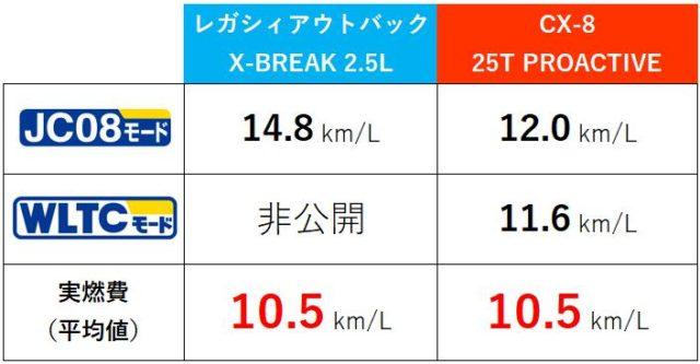 レガシィアウトバック・CX-8燃費比較表