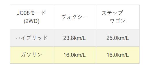 hikakuhyou voxy s-wgn jc08